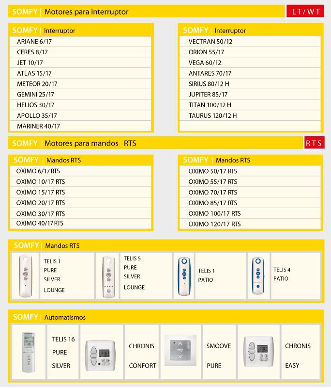 Aluminios garcilaso productos motores y automatismos - Aluminios garcilaso ...