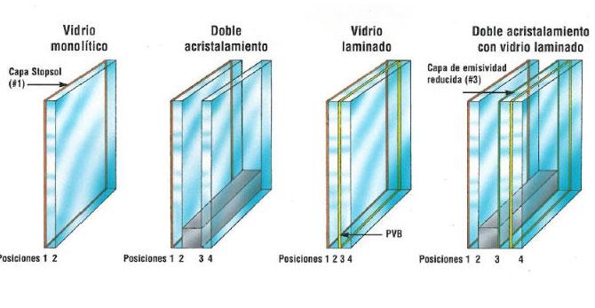 Aluminios garcilaso productos vidrios carpinter a de - Ventanas aislamiento acustico ...